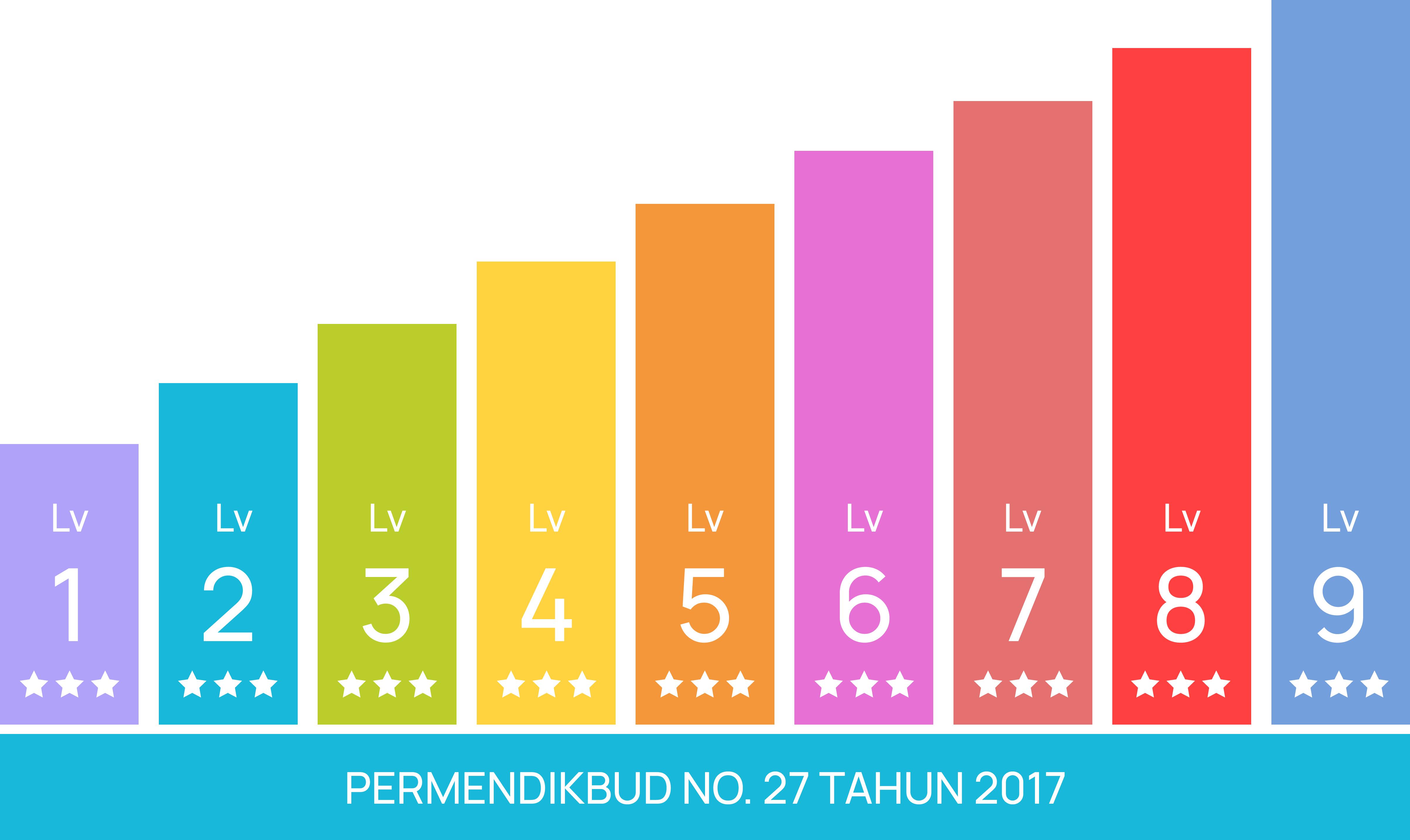 Tingkatan Level Kursus Bahasa Indonesia Untuk Penutur Asing
