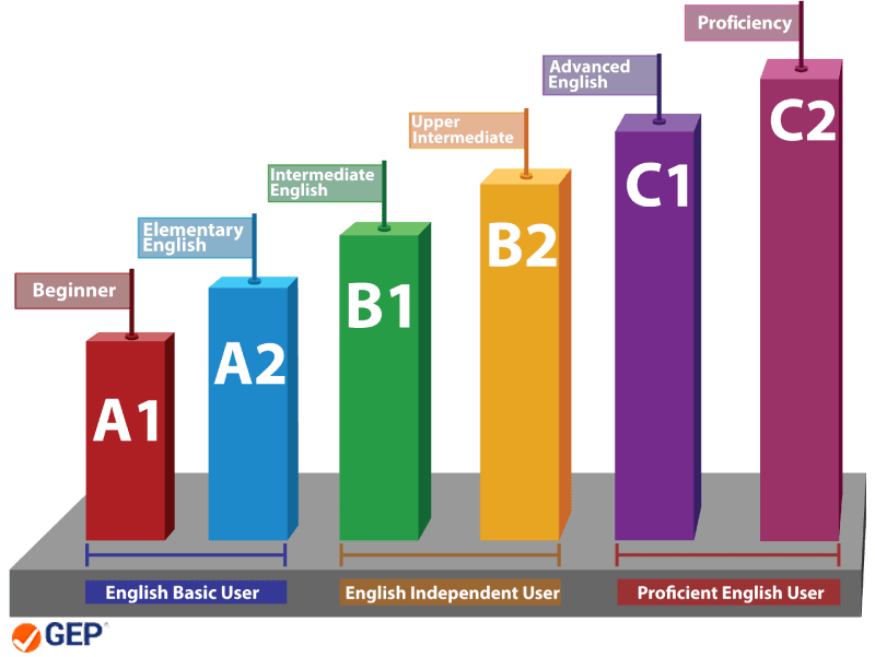 Tingkatan Level Kursus Bahasa Inggris Conversation (Age > 15)