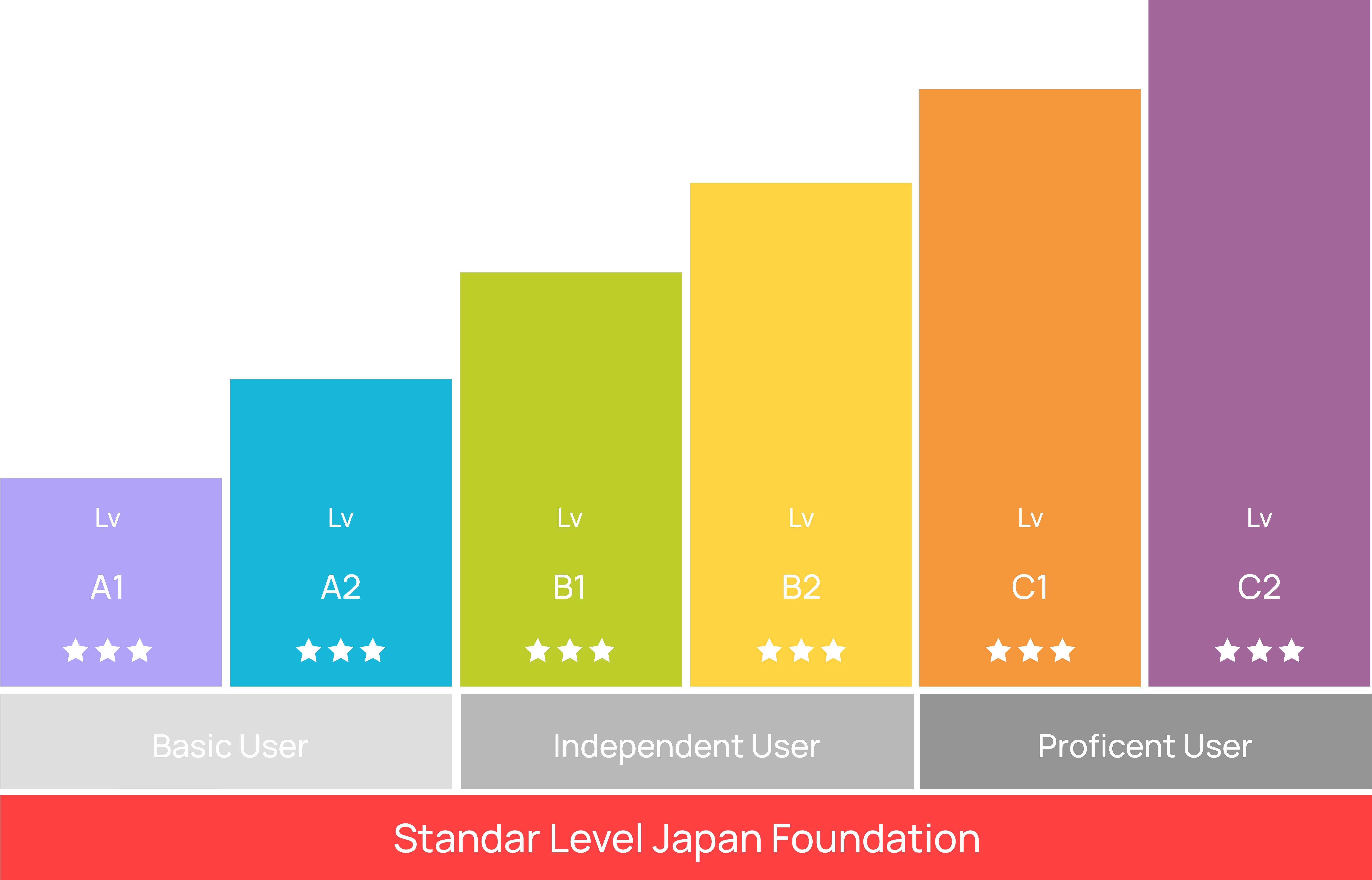 Tingkatan Level Kursus Bahasa Jepang Junior (Age < 15)