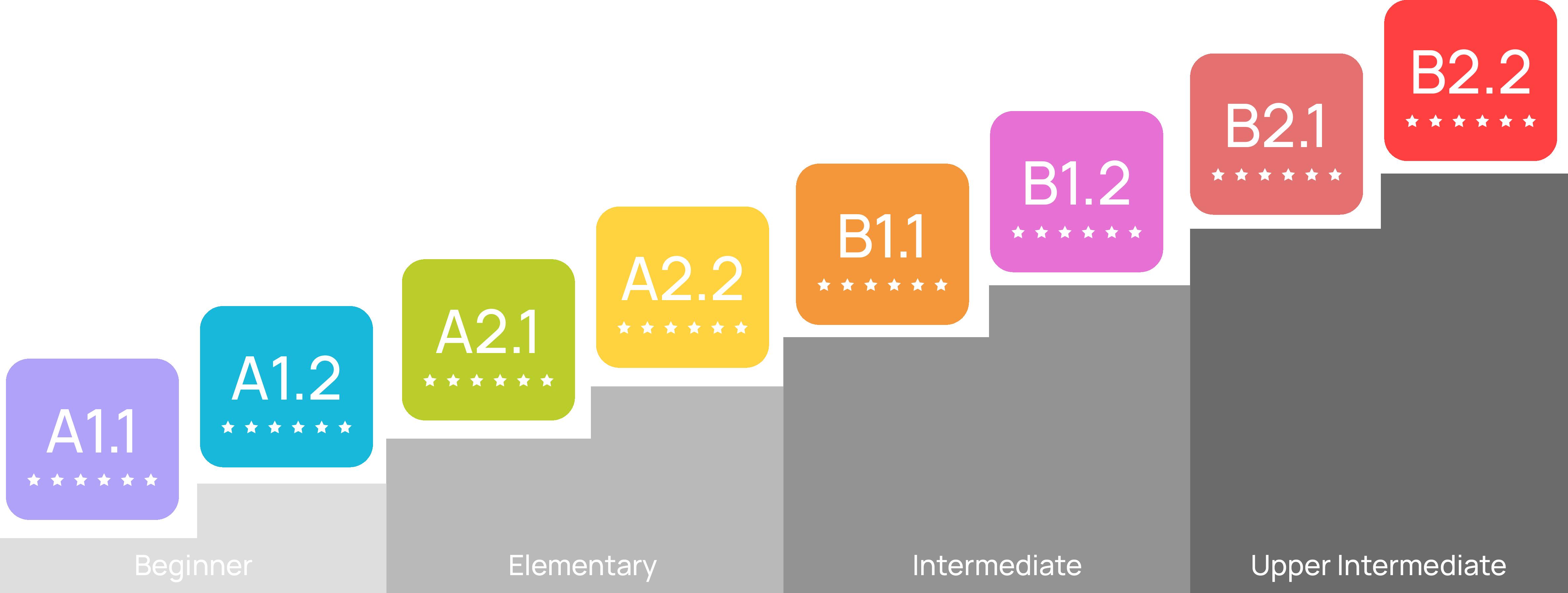 Tingkatan Level Kursus Bahasa Jerman General (Age > 15)