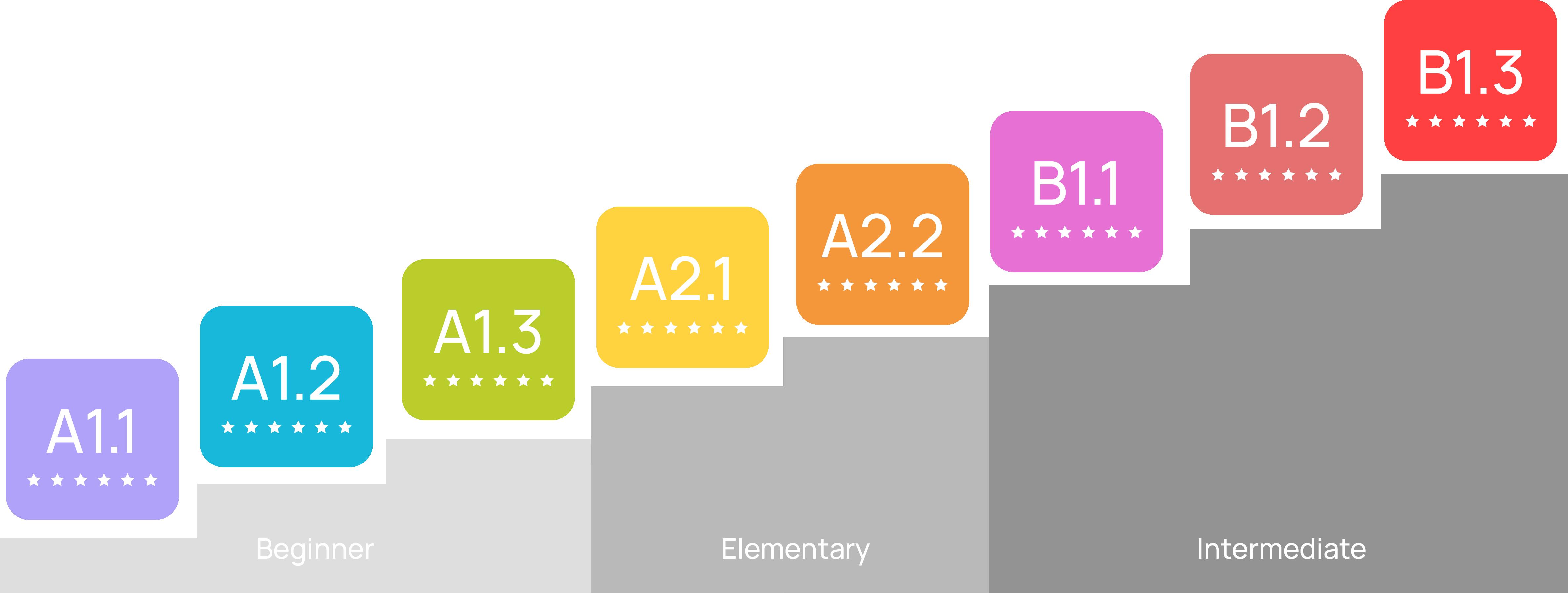 Tingkatan Level Kursus Bahasa Jerman Junior (Age 11-15)